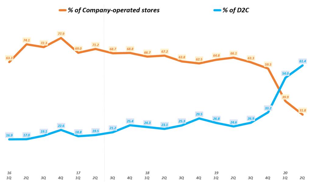 룰루레몬 실적, 분기별 오프라인 매장 판매 및 D2C 판매 비중 추이( ~ 20년 2분기), Graph by Happist