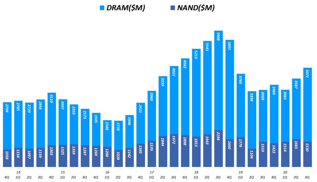 마이크론 실적, 분기별 마이크론 디램 매출 및 NAND 매출 추이( ~ 20년 3분기), 회계년도를 유사한 분기로 환산 적용, Micron Technology Revenueof DRAM & NAND($M), Graph by Happist