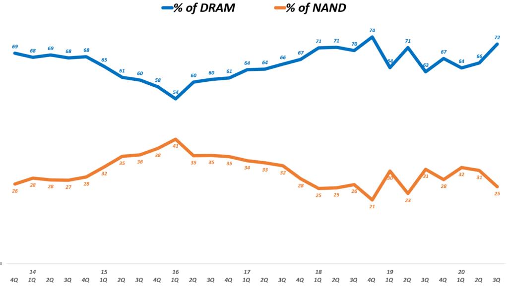 마이크론 실적, 분기별 마이크론 매출 내 디램 비중 및 NAND 비중 추이( ~ 20년 3분기), 회계년도를 유사한 분기로 환산 적용, Micron Technology % of DRAM & NAND(%), Graph by Happist