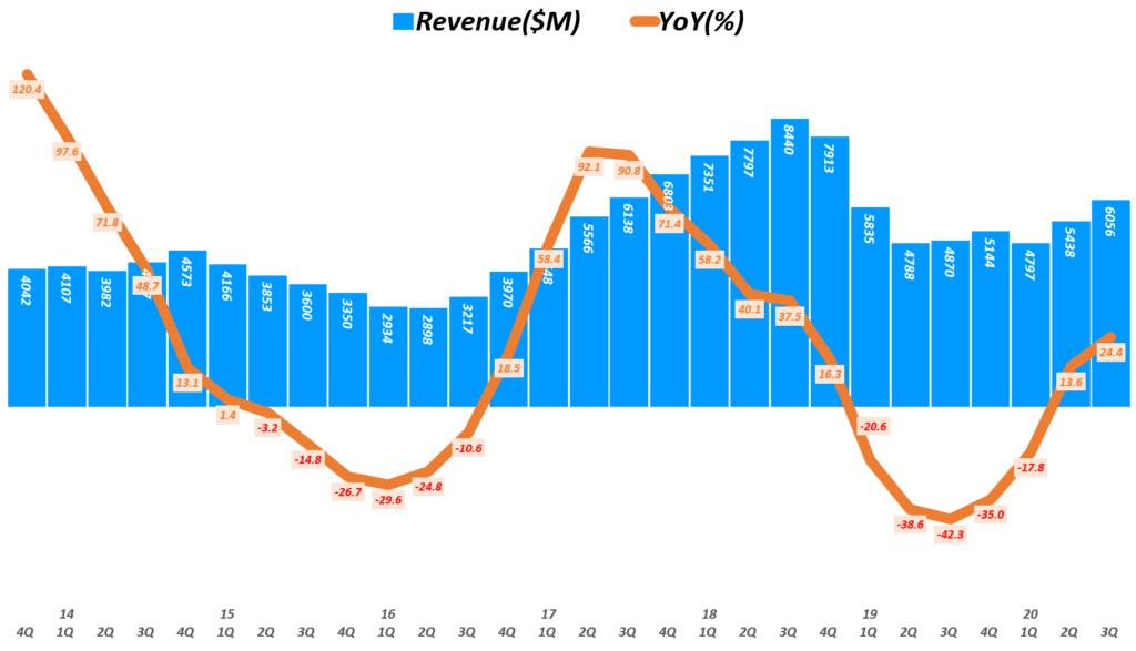 마이크론 실적, 분기별 마이크론 매출 및 전년 비 성장률 추이( ~ 20년 3분기), 회계년도를 유사한 분기로 환산 적용, Micron Technology Revenue & YoY growth rate(%), Graph by Happist