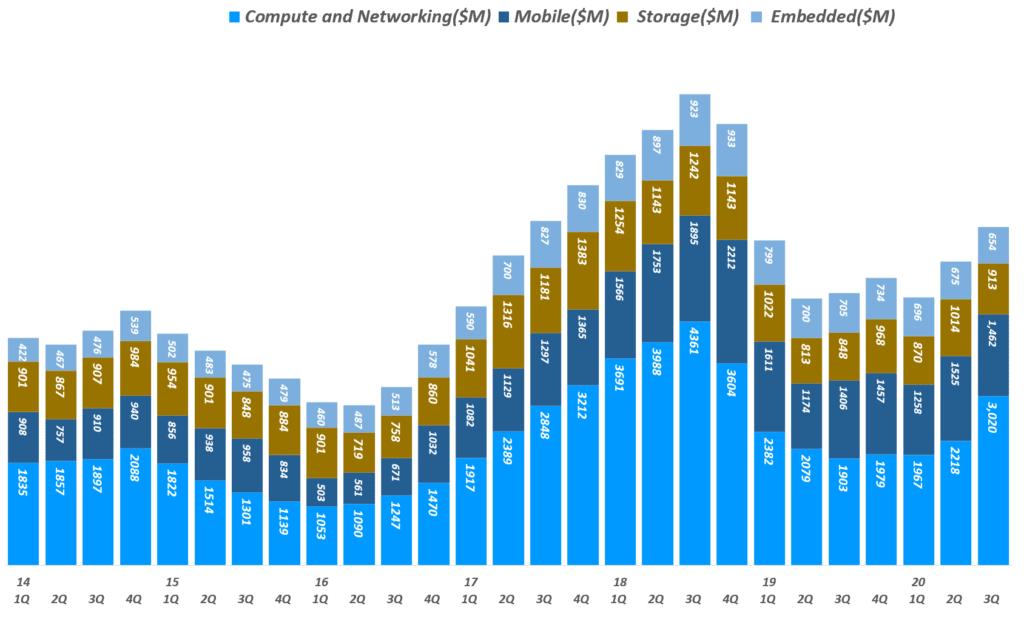 마이크론 실적, 분기별 마이크론 사업부별 매출 추이( ~ 20년 3분기), 회계년도를 유사한 분기로 환산 적용, Micron Technology Revenue per Business Unit, Graph by Happist
