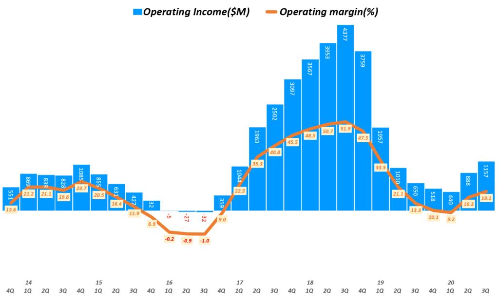 마이크론 실적, 분기별 마이크론 영업이익 및 영업이익률 추이( ~ 20년 3분기), 회계년도를 유사한 분기로 환산 적용, Micron Technology Operating Income & Operating margin(%), Graph by Happist
