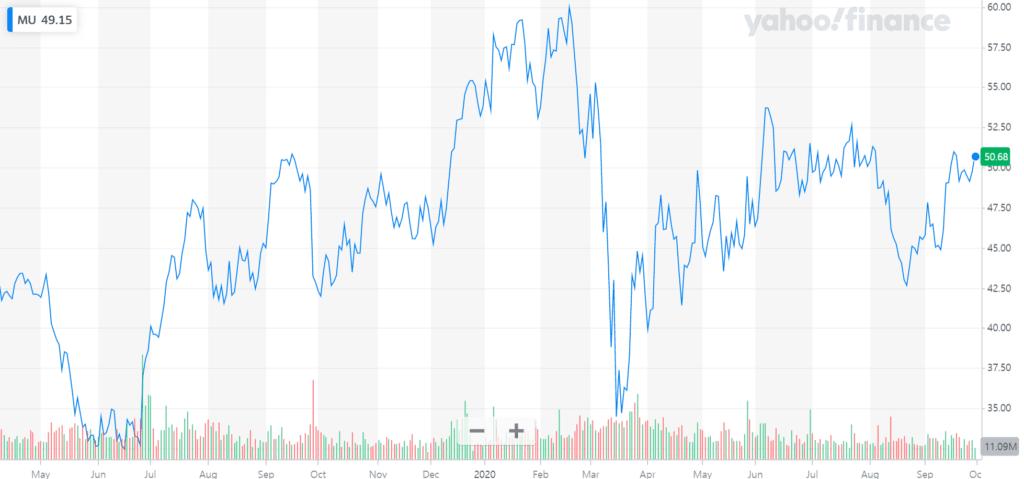 마이크론 주가, 최근 1년간 마이크론 주가 추이, Micron stock price
