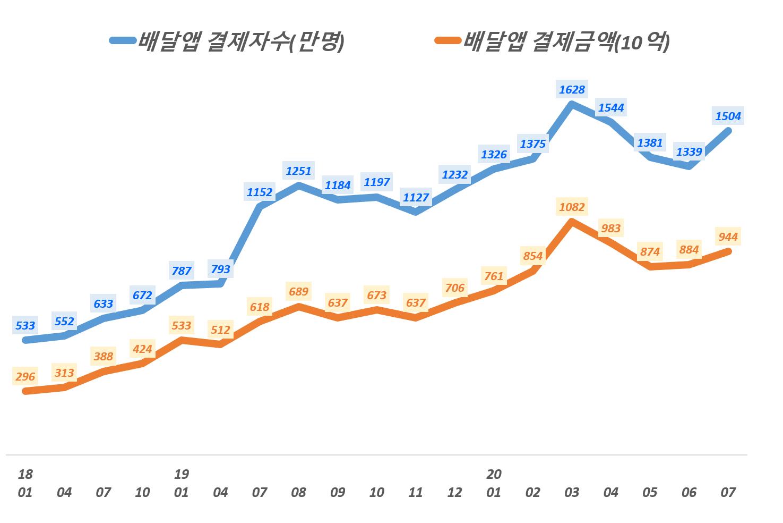 배당앱 추이, 월별 배달앱 결제액 및 결제자 수 추이, eks 2019년 7월 이전 데이타는 발표 시점이 달라 차이가 있을 수 있음. Data from WiseAPP, Graph by Happist