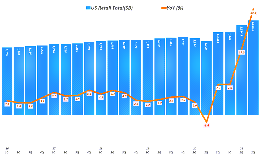 분기별 미국 소매판매 추이( ~ 21년 2분기), Data from Uniteed Status Cenus Bureau, Graph by Happist