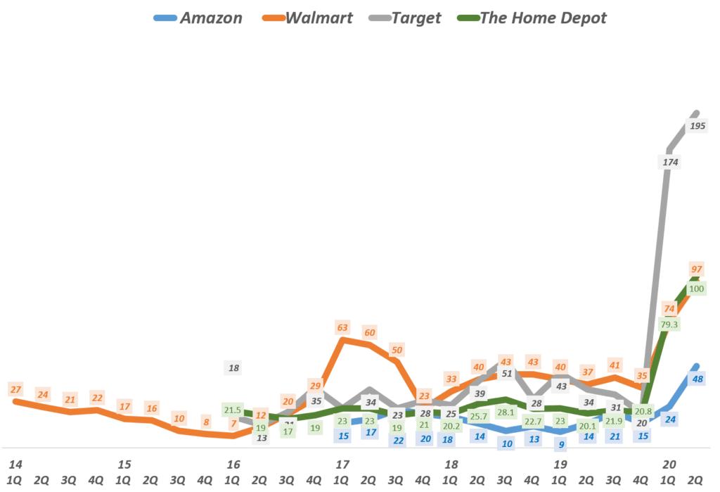 분기별 미국 유통넙체들의 이커머스 매출 성장률 추이( ~ 20년 2분기), Data from 각 유통사 실적, Graph by Happist