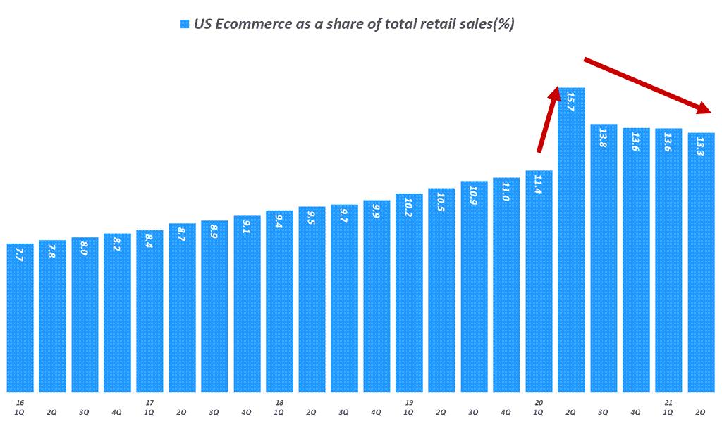 분기별 미국 이커머스 비중 추이( ~ 21년 2분기), US Ecommerce as a share of total retail sales(%), Data from Uniteed Status Cenus Bureau, Graph by Happist