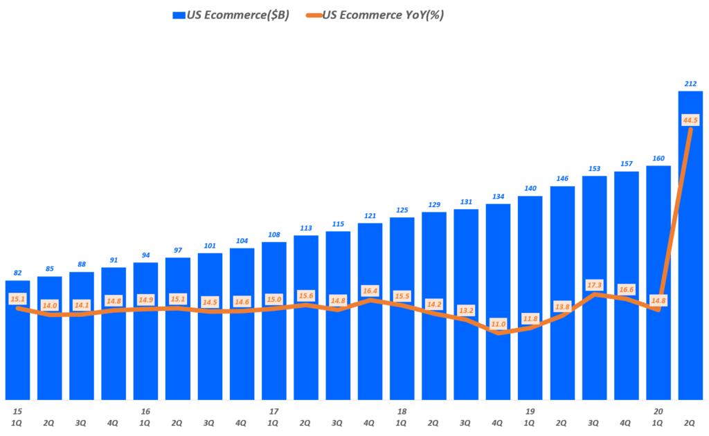 분기별 미국 이커머스 판매 및 전년 비 성장률, Data from Uniteed Status Cenus Bureau, Graph by Happist