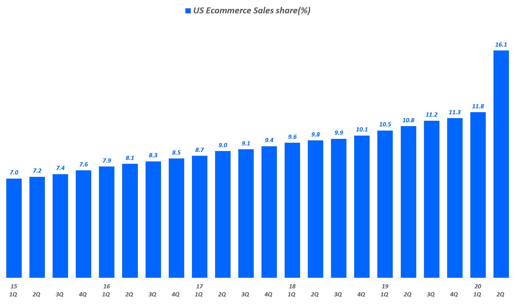 분기별 미국 이커머스 판매 비중 추이, Data from Uniteed Status Cenus Bureau, Graph by Happist