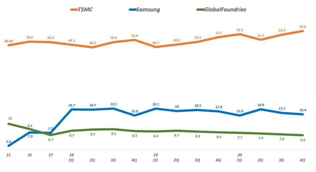 분기별 파운드리 시장점유율 추이( ~ 2020년 4분기), Data from TrendForce, Graph by Happist