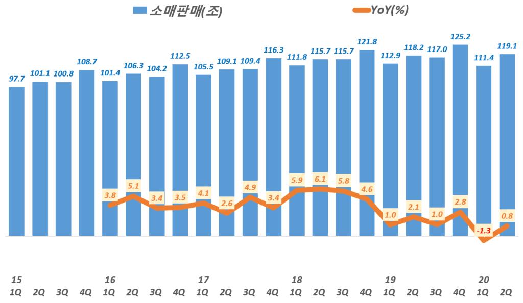 분기별 한국 소매 판매액 추이, 통계청 자료 기반,  Graph by Happist