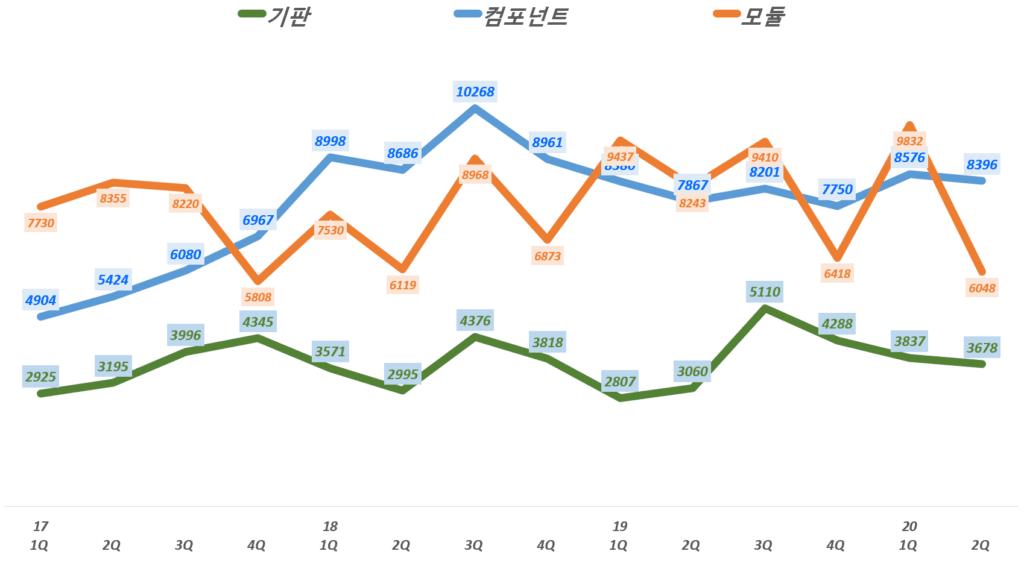 삼성전기 실적, 분기별 삼성전기 각 사업부별 매출 및 전년 비 성장률 추이( ~ 20년 2분기), Graph by Happist