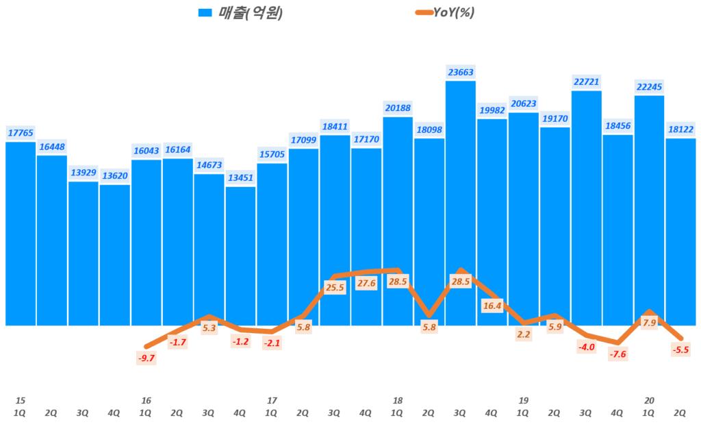 삼성전기 실적, 분기별 삼성전기 매출 및 전년 비 성장률 추이( ~ 20년 2분기), Graph by Happist