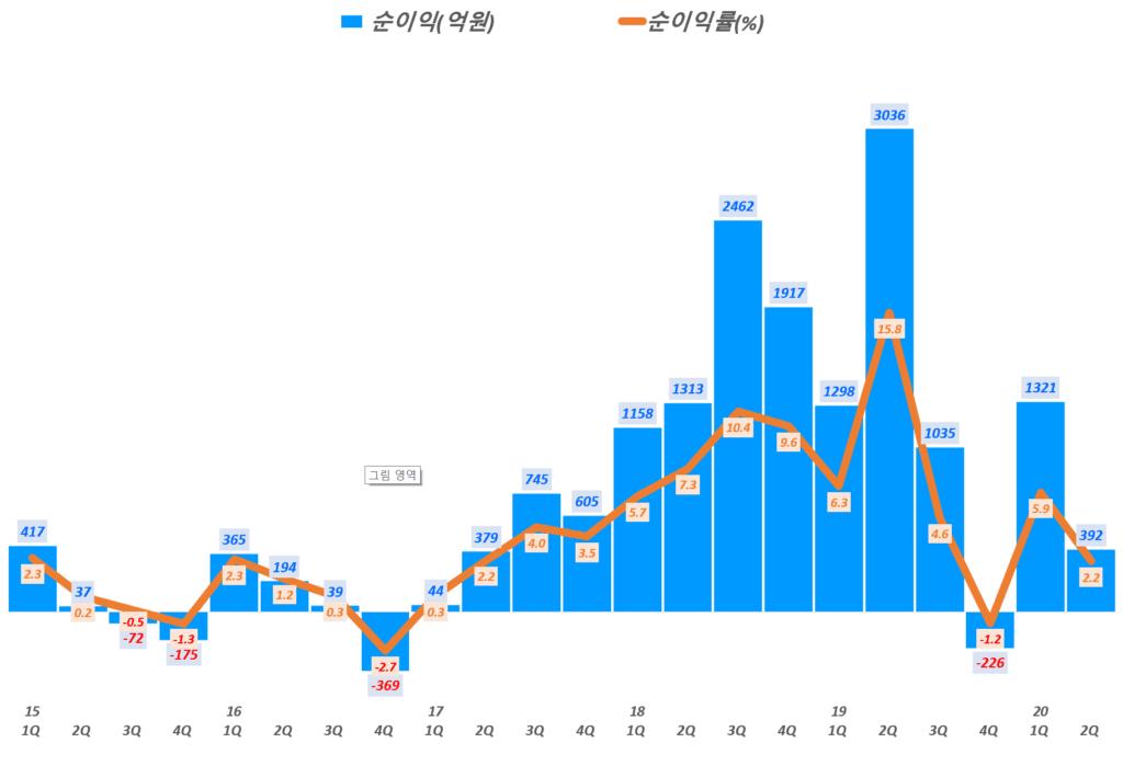 삼성전기 실적, 분기별 삼성전기 순이익 및 순이익률 추이( ~ 20년 2분기), Graph by Happist