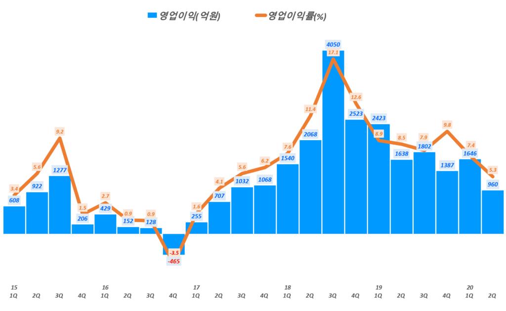 삼성전기 실적, 분기별 삼성전기 영업이익 및 영업이익률 추이( ~ 20년 2분기), Graph by Happist