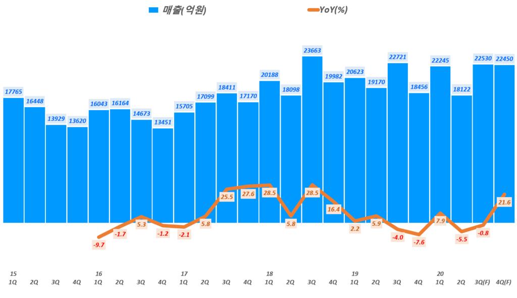 삼성전기 실적 전망, 분기별 삼성전기 매출 및 전년 비 성장률 추이( ~ 20년 4분기까지 전망), Data by 이베스트증권,  Graph by Happist