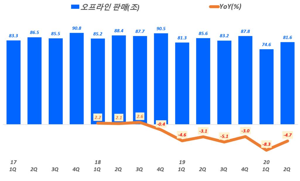 유통 판매 추이, 분기별 한국 오프라인 소매 판매액 추이, 통계청 자료 기반,  Graph by Happist