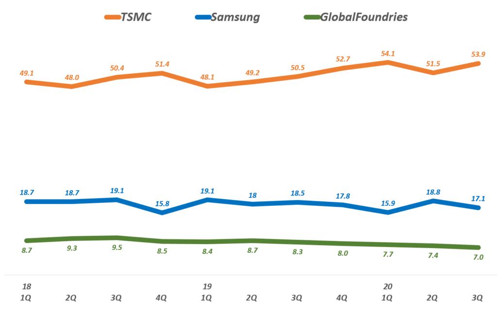이글로벌 파운드리 점유율 추이( ~ 20년 3분기), Data by TrendForce, Graph by Happist