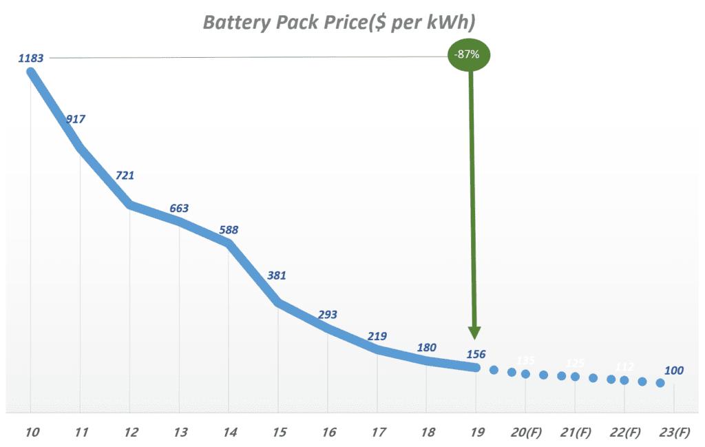 전기차 배터리 가격 추이 및 전기차 배터리 가격 전망, Data from BloombergNEF, Graph by Happist