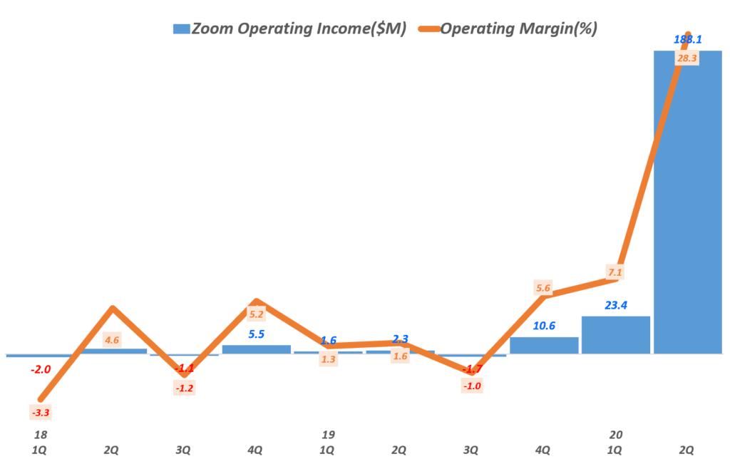 줌 실적, 분기별 붐 영업이익 및 영업이익율 추이(~2020년 2분기), Zoom quarterly Operating Income, Graph by Happist