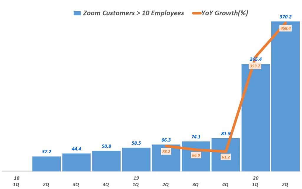 줌 실적,  분기별 줌 10인이상 기업 고객 수 및 전년 증가율(~2020년 2분기), Zoom Customers, Graph by Happist