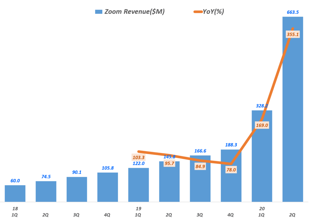 줌 실적, 분기별 줌(Zoom) 매출 추이(~2020년 2분기), Zoom Querterly Revenue & Grow rate(%), Graph by Happist