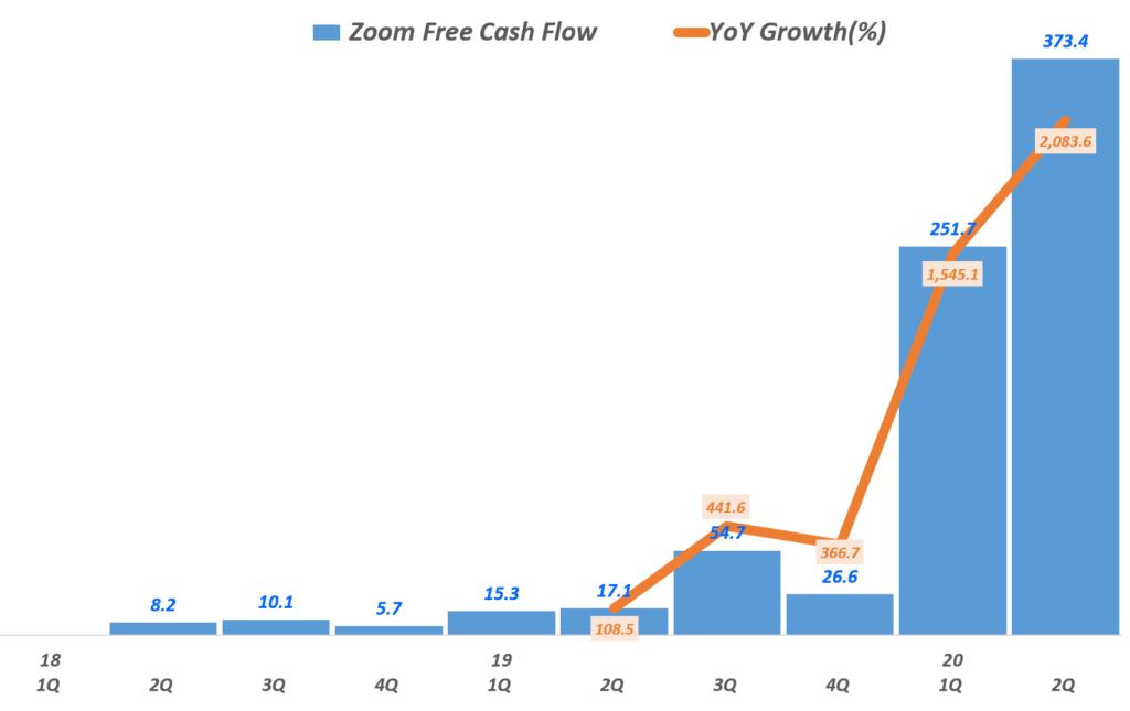 줌 실적. 분기별  줌 임여현금흐름(Free Cash Flow) 추이(~2020년 1분기), Zoom Free Cash Flow, Graph by Happist