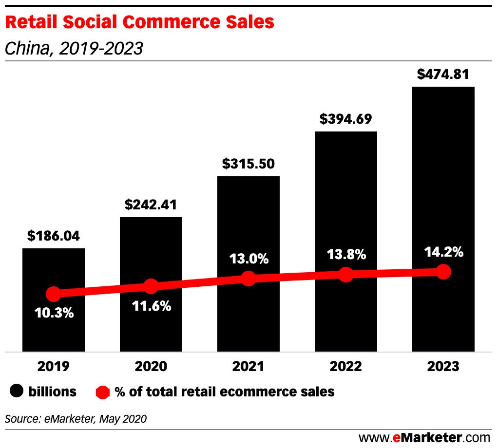 중국 소셜커머스 시장규모, Retail Social Commerce Sales in china, Graph by eMarketer