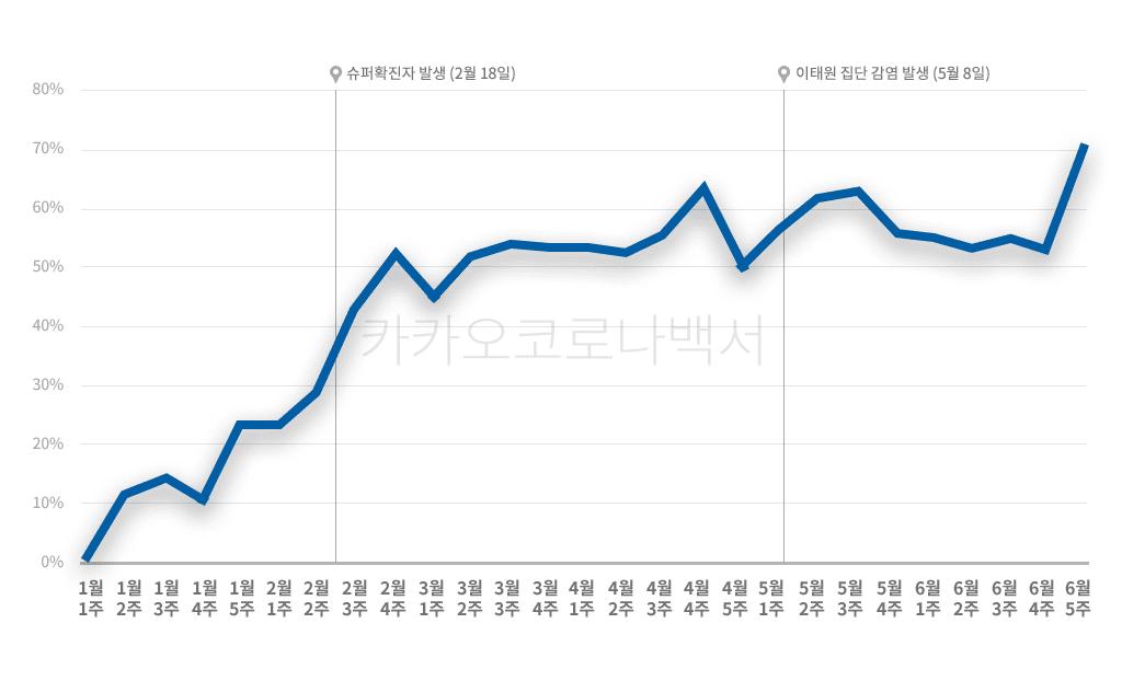 카카오 코로나 백서, 코로나19 발생 이후 오픈채팅 사용 증가률 추이, 코로나 팬데믹 이후 오픈채팅 사용증가율이 60%을 넘기도, Graph by KAKAO