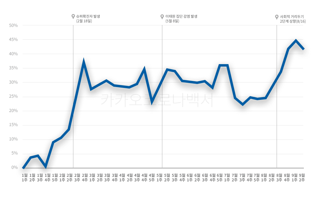 카카오 코로나 백서, 코로나19 발생 이후 카카오톡 사용량 추이, 사회적 거리두기 강화 시기에 따라 카카오톡 사용량이 큰폭으로 증가, Graph by KAKAO