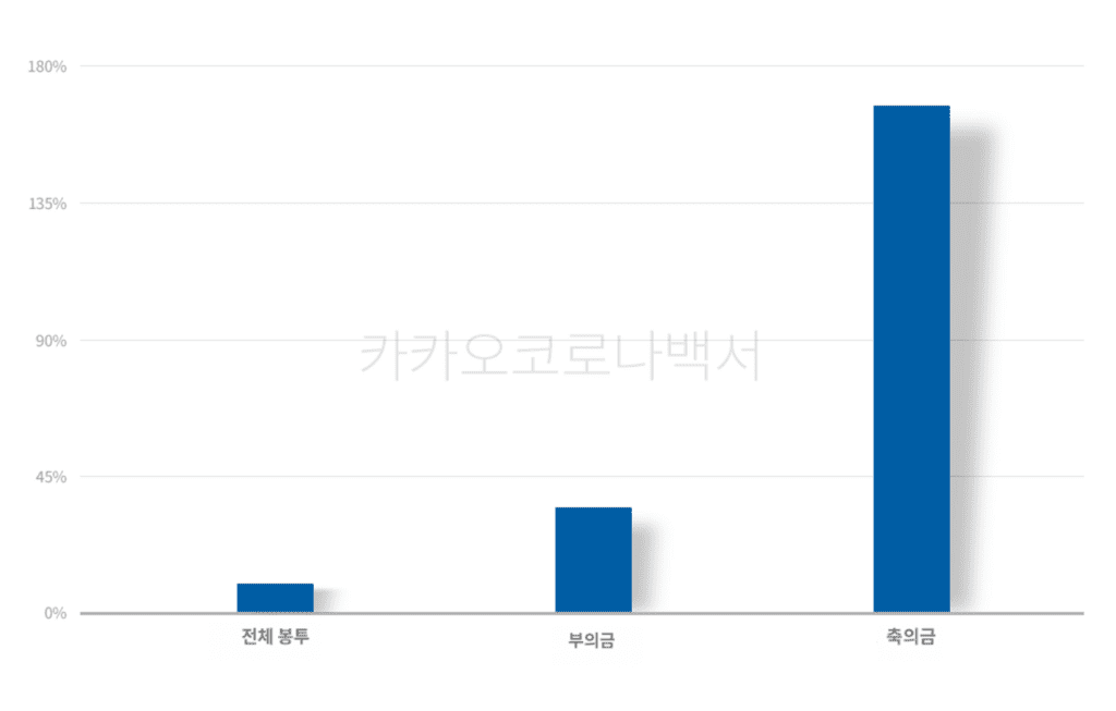 카카오 코로나 백서, 코로나19 발생 이후 카카오페이 송금봉투 사용량 증가율(8월 주차 대비 8월 3주차 증가율, Graph by KAKAO