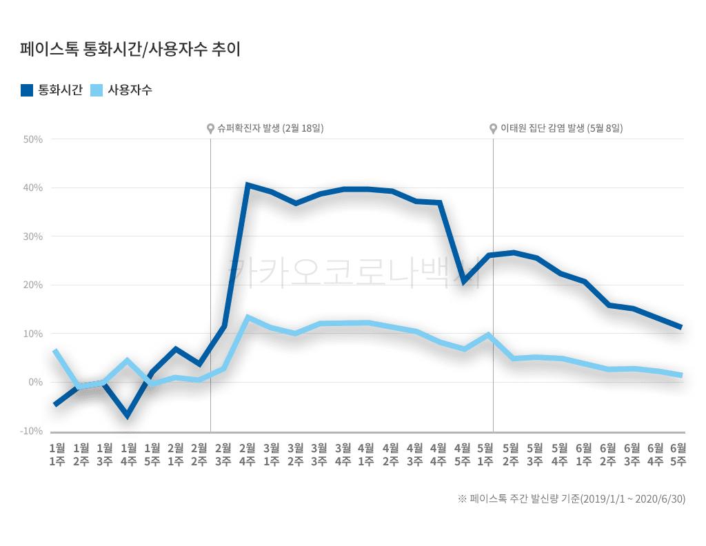 카카오 코로나 백서, 코로나19 발생 이후 페이스톡 통화 시간 및 사용자수 추이, Graph by KAKAO