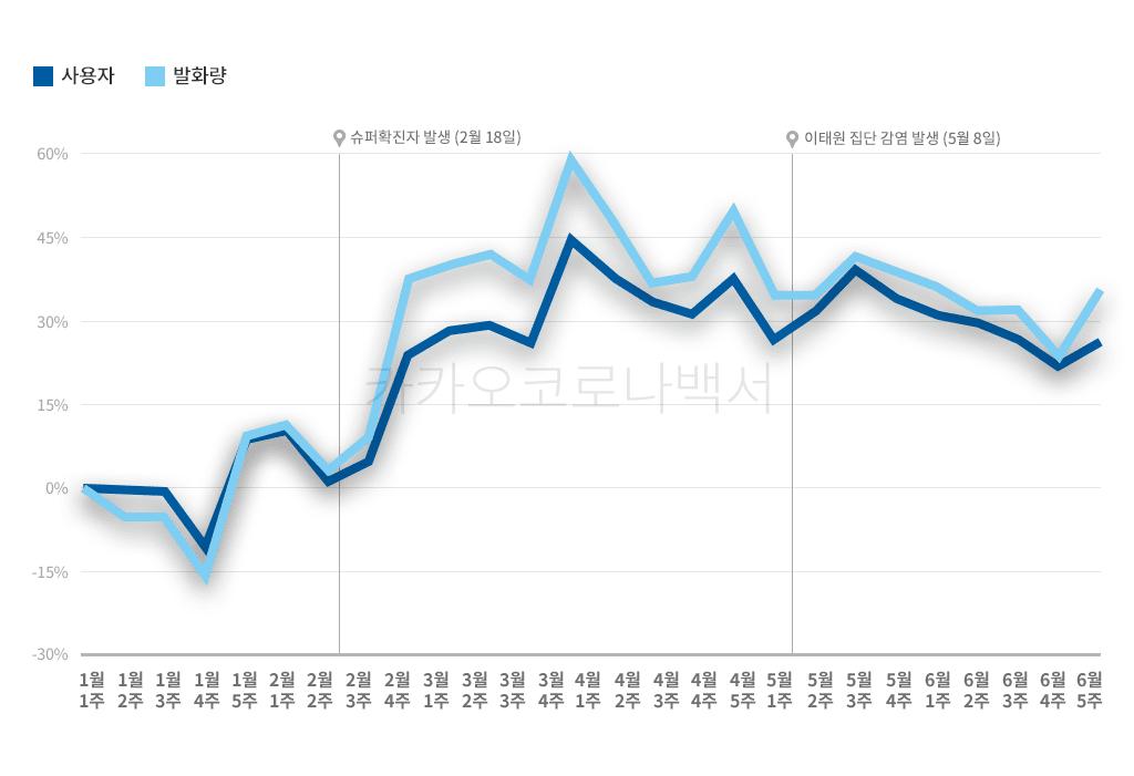카카오 코로나 백서, 코로나19 발생 이후 헤이카카오에서 굑육 및 육아 관련 사용자 수 및 발화량 증가 추이, Graph by KAKAO