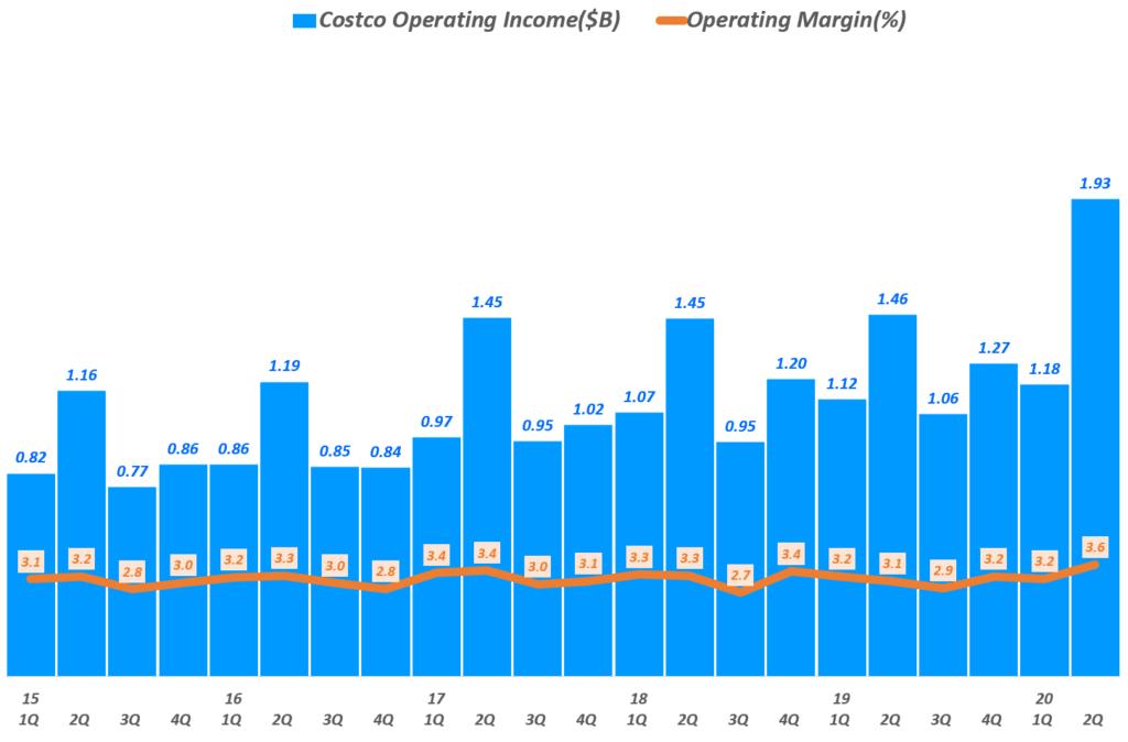 코스트코 실적, 분기별 코스트코 영업이익 및 영업이익률추이( ~ 20년 2분기), Costco quarterly Operating Income & Operating Income margin(%), Graph by Happist