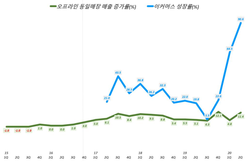 코스트코 실적, 분기별 코스트코 오프라인 동일 매장 매출 증가률 및 이커머스 증가율 추이( ~ 20년 2분기), Costco quarterly Comparable sales & Ecommerce sales increase(%), Graph by Happist