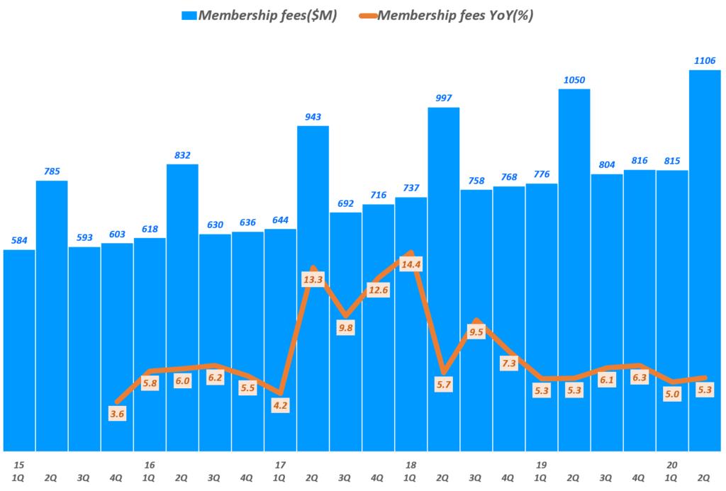 코스트코 실적, 분기별 코스트코 회원 수수료 매출 및 전년 비 성장률 추이( ~ 20년 2분기), Costco quarterly Membership Fees & YoY(%), Graph by Happist
