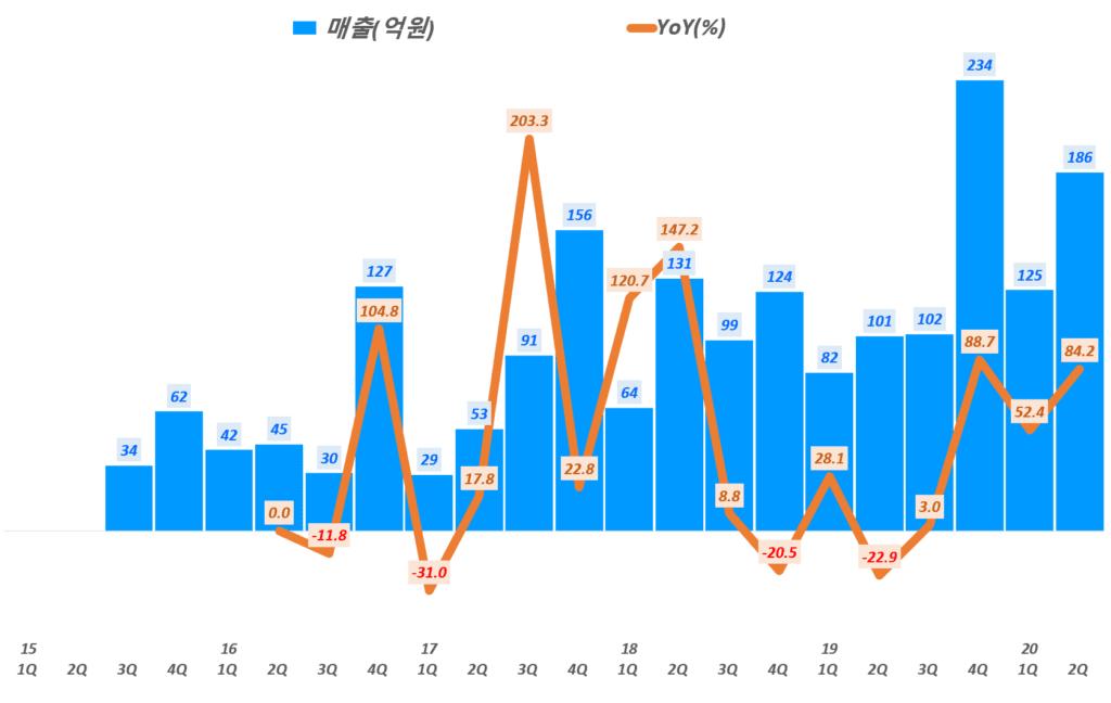 파크스시템스 실적, 분기별 파크시스템스 매출 및 전년 비 성장율 추이( ~ 20년 2분기), Graph by Happist