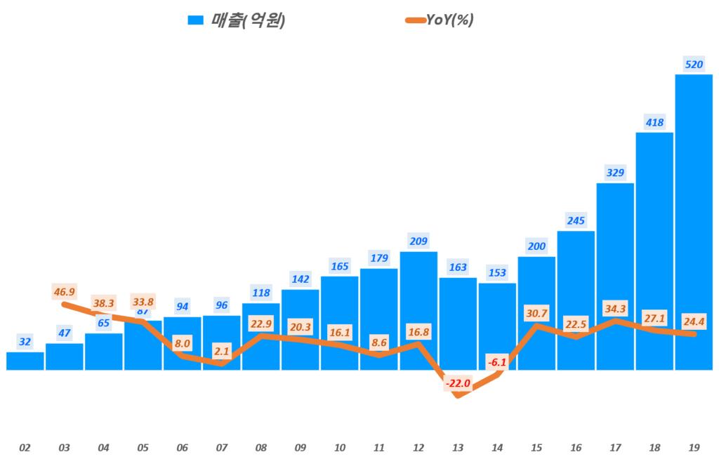 파크스시템스 실적, 연도별 파크시스템스 매출 및 전년 비 성장율 추이( ~ 20년 2분기), Graph by Happist