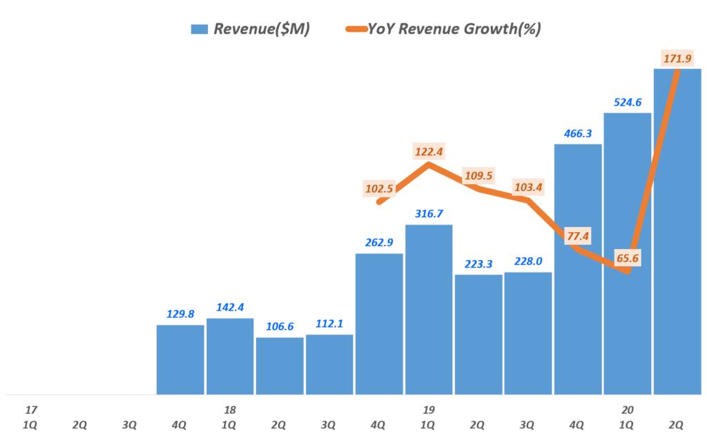 펠로톤 실적, 펠로톤 분기별 매출 및 전년 비 성장률 추이( ~ 20년 2분기), Peloton Revenye & YoY Growth rate(%), Graph by Happist
