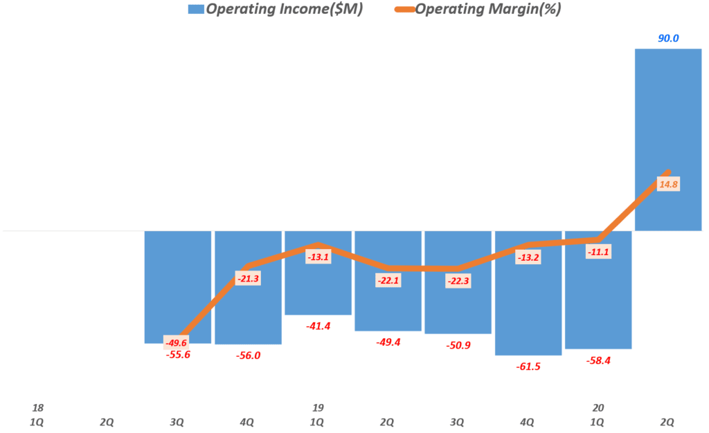 펠로톤 실적, 펠로톤 분기별 영업이익 및 영업이익률 추이( ~ 20년 2분기), Peloton Operating Income & Operating margin(%), Graph by Happist