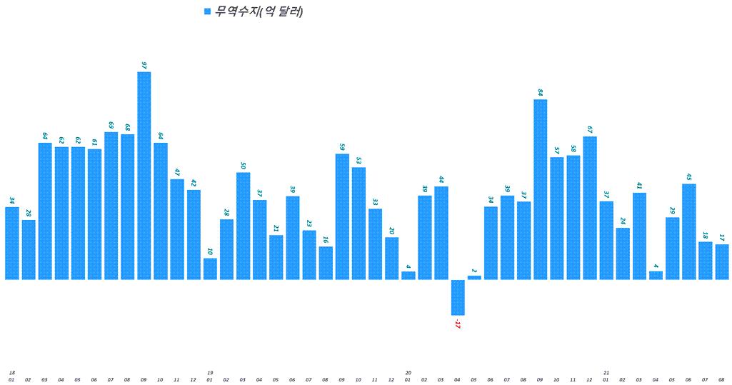 한국 월별 무역수지 추이( ~ 2021년 8월), 산업통상자원부 발표 자료기반, Graph by Happist