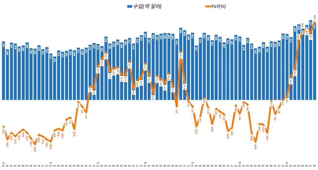 한국 월별 수입 및 수입 증가율 추이( ~ 21년 8월), Graph by Happist