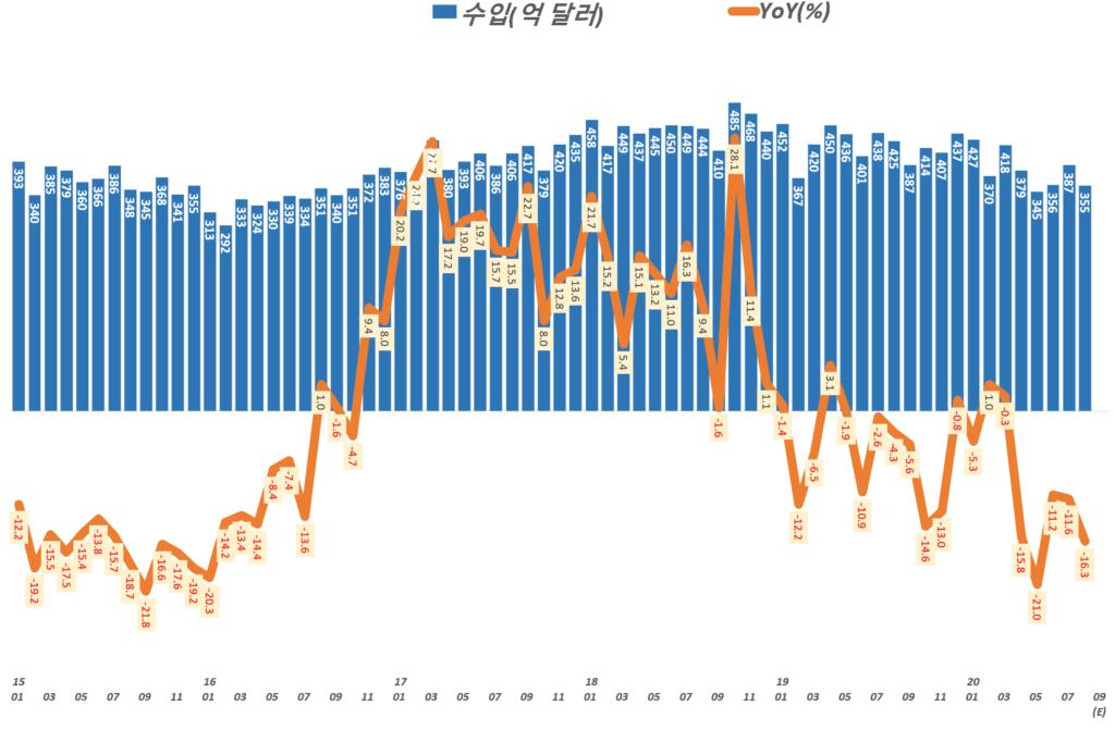 한국 월별 수입 및 전년 비 수입 증가율 추이(2015년 1월 ~ 2020년 9월 예상), Graph by Happist