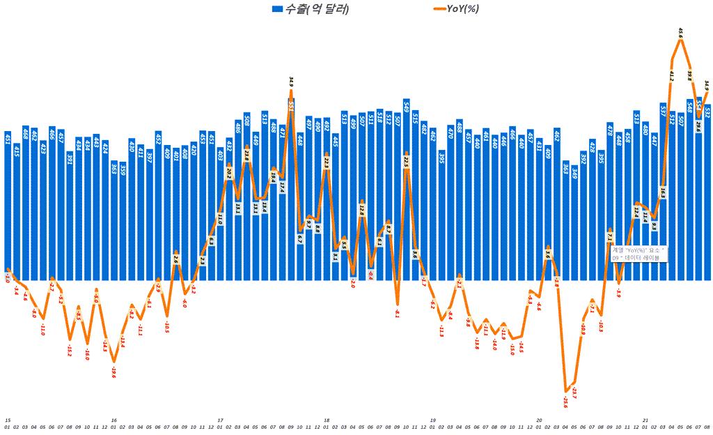 한국 월별 수출액 및 전년 비 수출 증가율 추이( ~ 2021년 8월), 산업통상자원부 발표 자료기반, Graph by Happist