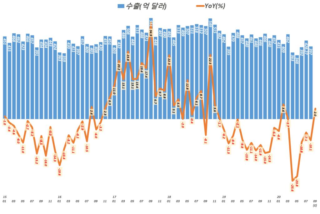 한국 월별 수출 및 전년 비 수출 증가율 추이(2015년 1월 ~ 2020년 9월 예상), Graph by Happist