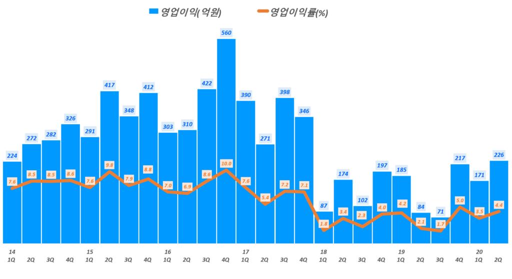 한샘 실적, 분기별 한샘 영업이익 및 영업이익률 추이( ~ 20년 2분기), Graph by Happist