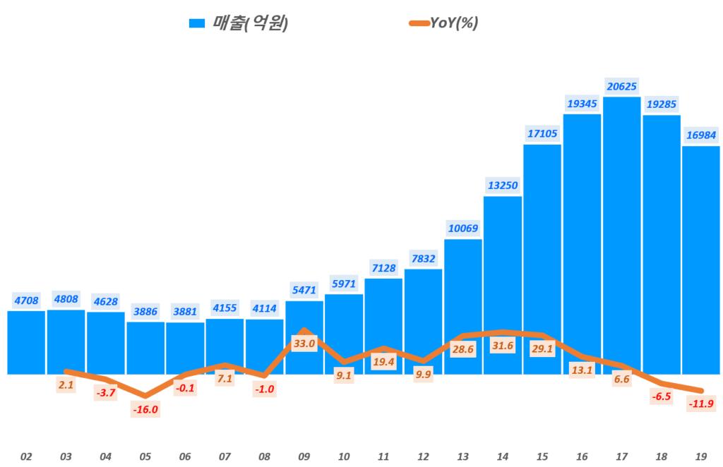 한샘 실적, 연도별 한샘 매출 및 전년 비 성장률 추이( ~ 19년), Graph by Happist