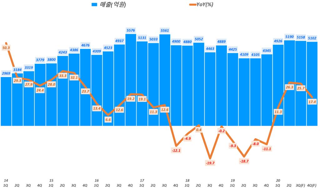 한샘 실적 전망, 분기별 한샘 매출 및 전년 비 성장률 추이( ~ 20년 4분기 예측,삼성증권), Graph by Happist