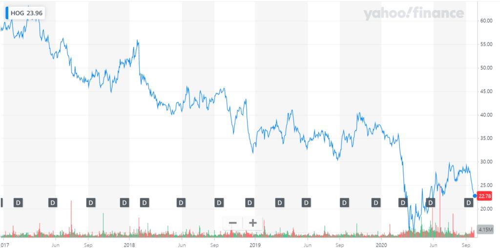 할리데이비슨 주가 추이, Graph from Yahoo Finance