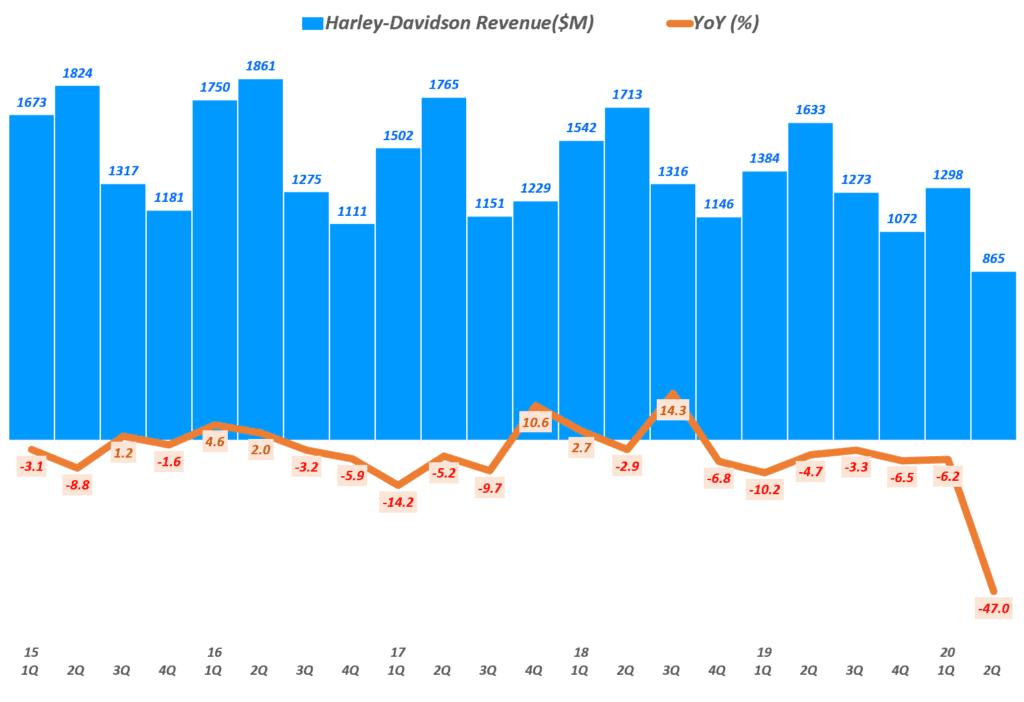 할리 데이비슨 실적, 분기별 할리데이비슨 매출 및 전년 비 성장률 추이( ~ 20년 2분기), Quarterly Harley Davidson Revenue & YoY growth(%), Graph by Happist